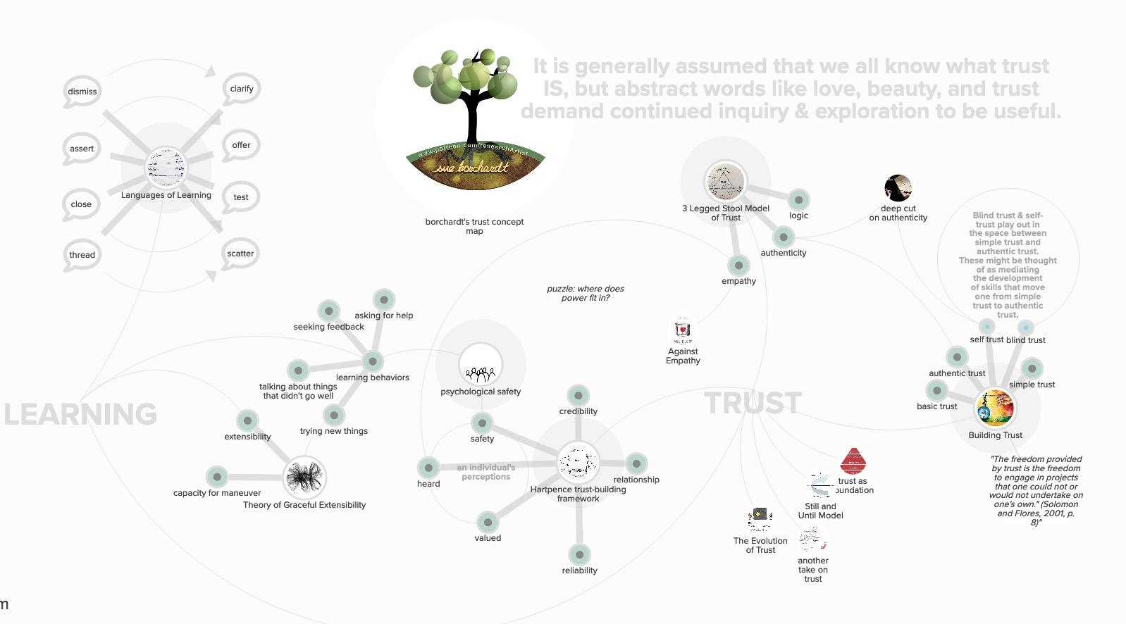 A conceptual kumu map of trust